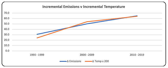 Incremental Emissions v Incremental Temperature