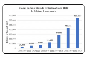 climate change in charts