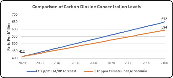 population and climate